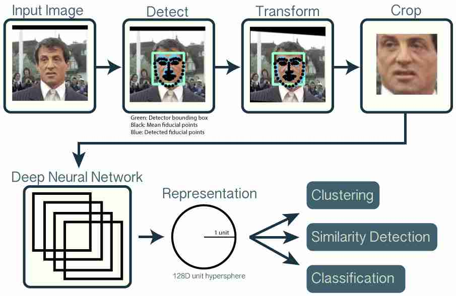 Face Recognition using OpenFace – mc ai