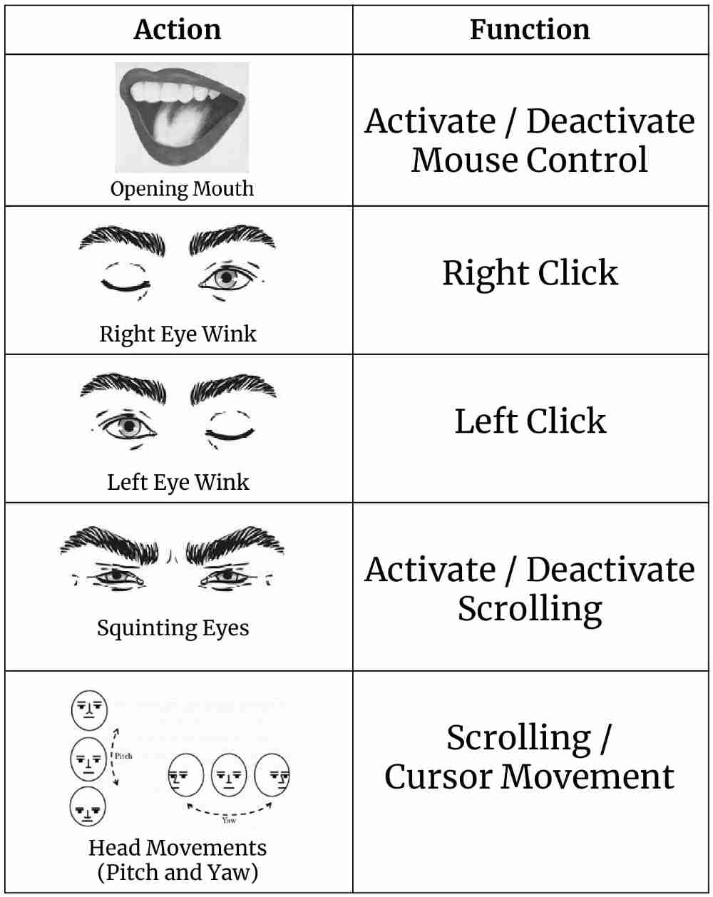 Mouse Cursor Control Using Facial Movements — An HCI