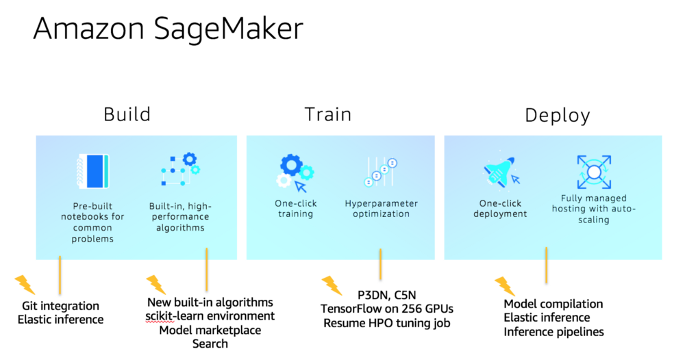 Amazon Sagemaker workflow process diagram