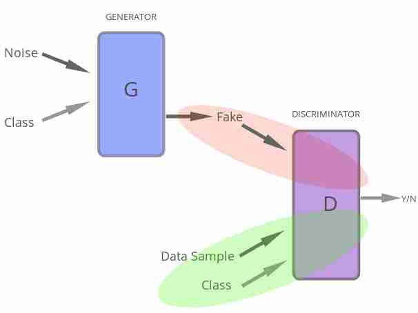Nuts & Bolts of Conditional Deep-Convolutional GANs (Cond-DCGANs