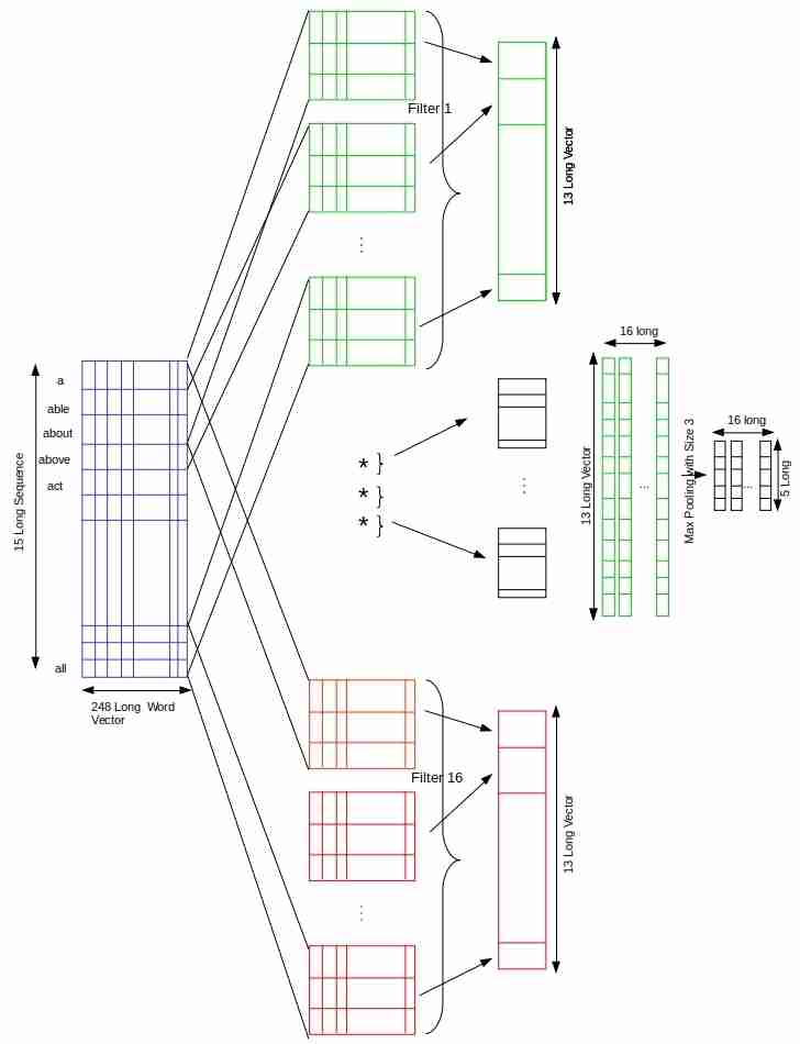 Sequence Based Text Classification with Convolution Nets – mc ai