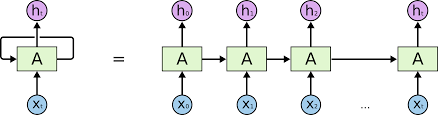Cryptocurrency Prediction with LSTM