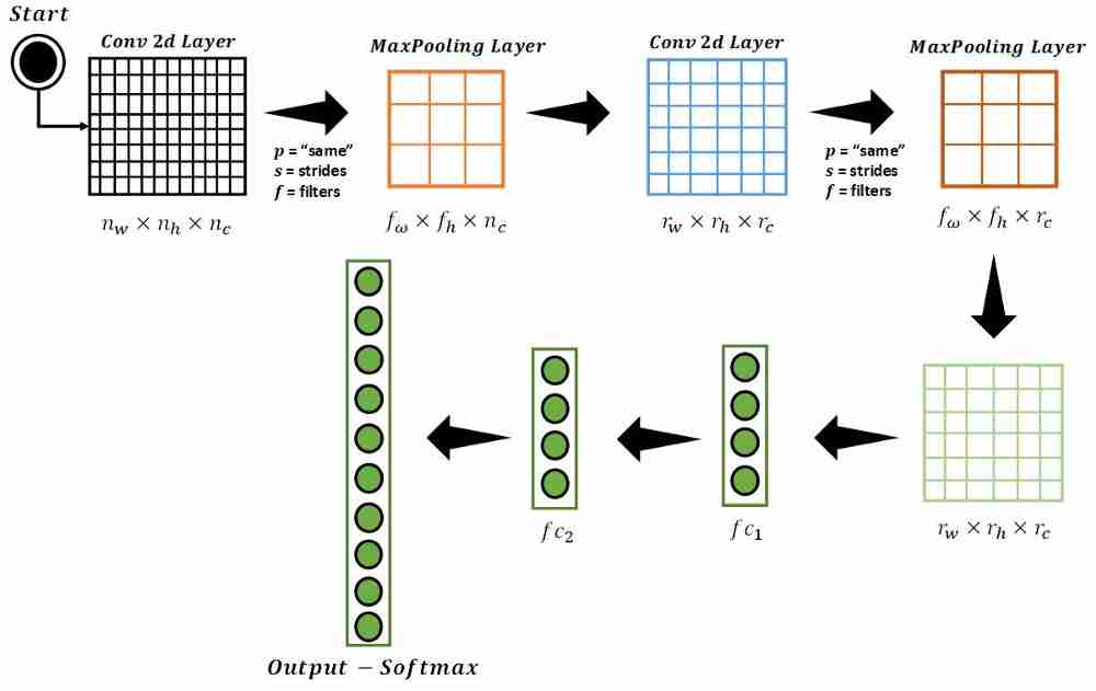 Quick Overview of Convolutional Neural Networks across 4