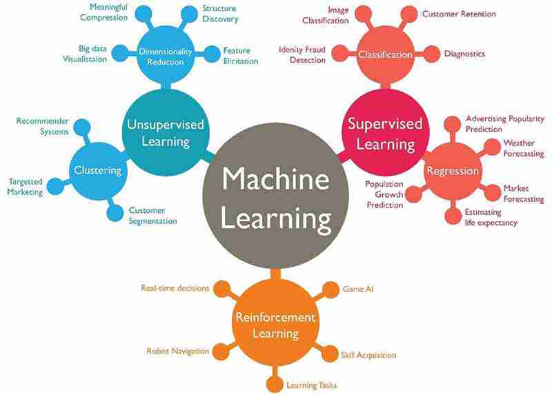 Best Resources to learn AI, Machine Learning & Data Science