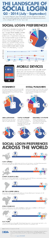 The Landscape of Social Login [Infographic]