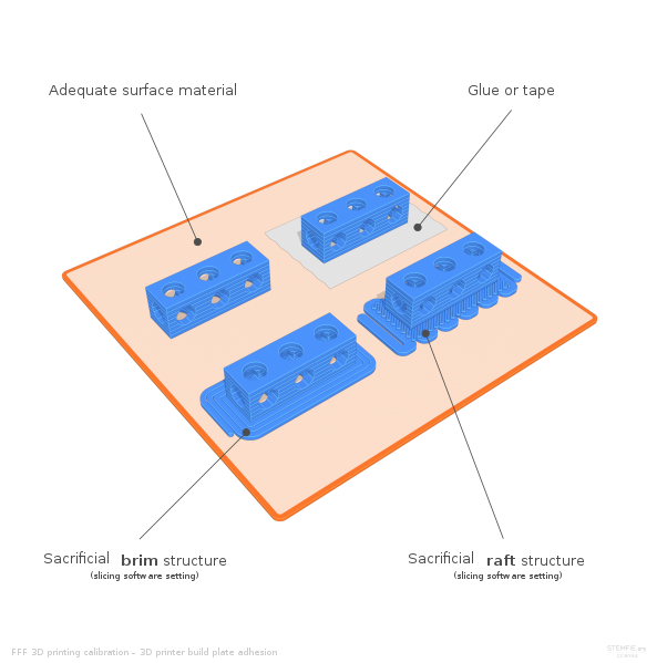 Brim and Raft Structure for a 3D printed model