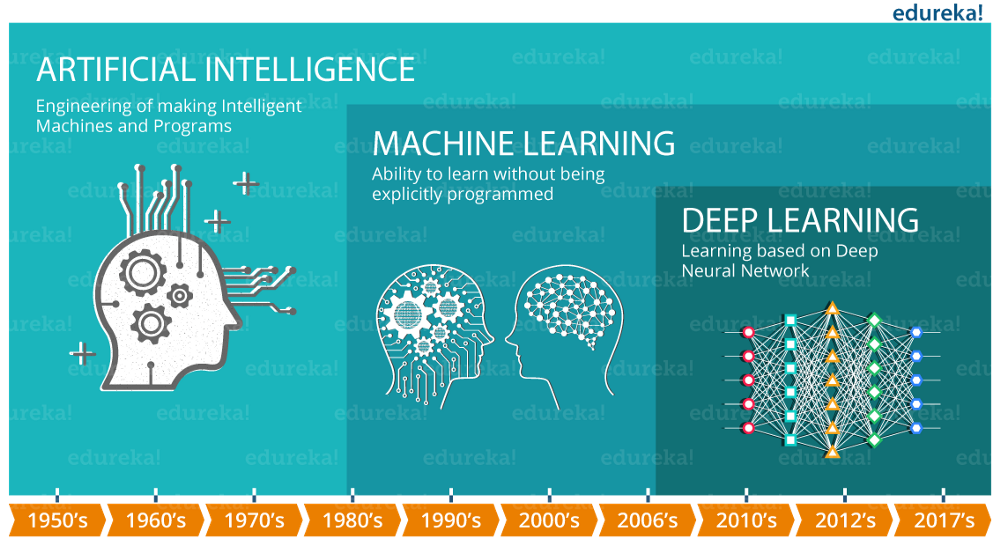 What is Deep Learning: Basics That Every Beginner Should