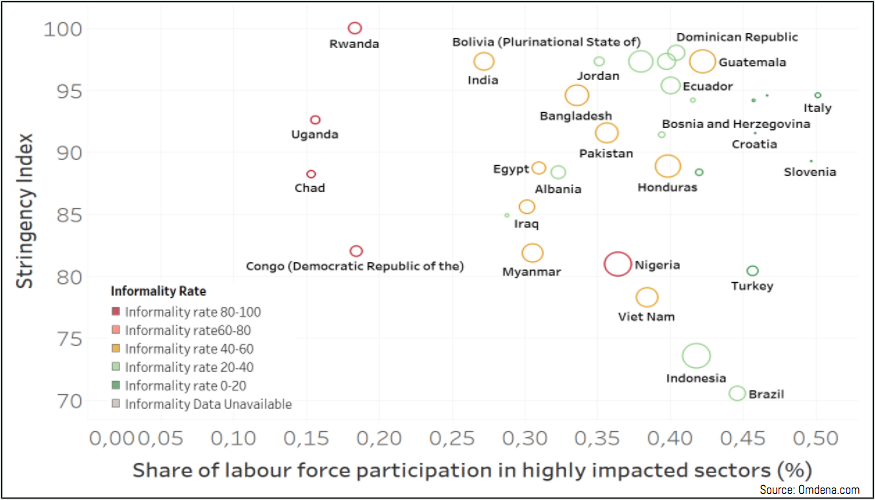 Circle size denotes vulnerability, defined in terms of percentage of worker in high impact sectors and share of workforce involved in informal labor.