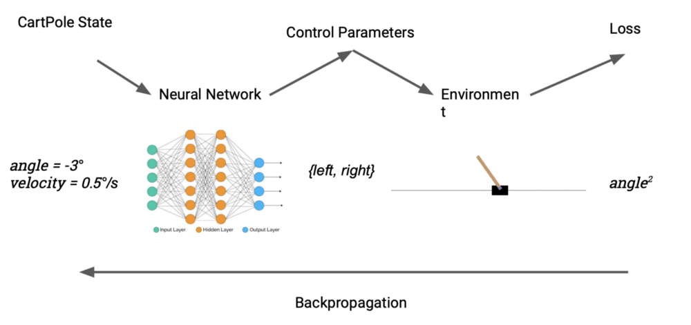 Reinforcement Learning vs  Differentiable Programming – mc ai