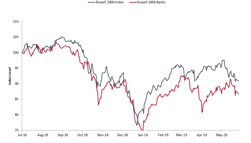 Value in small-cap banks, healthcare stocks surmount Political Pressures, and G20—end the trade…