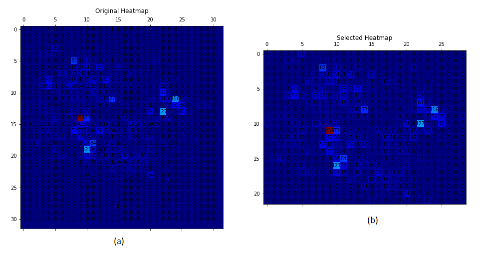 Boundaries selection for spatial dimension on Delhi dataset. Fig. (a) is the original dataset with all reports while fig. (b) is the dataset which encompasses the most valuable data.