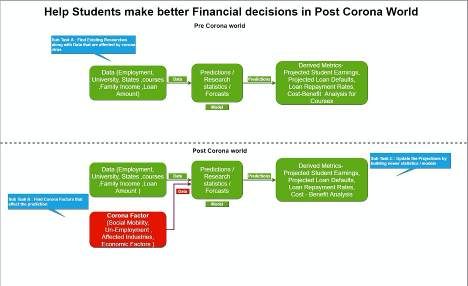 Will COVID-19 impact borrowers flowchart