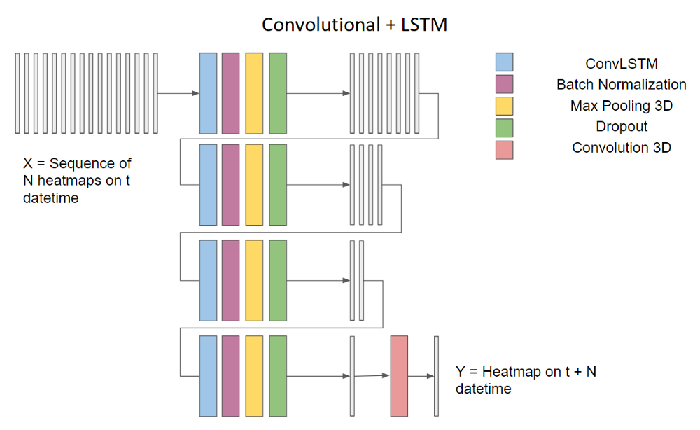 Structure of Conv + LSTM