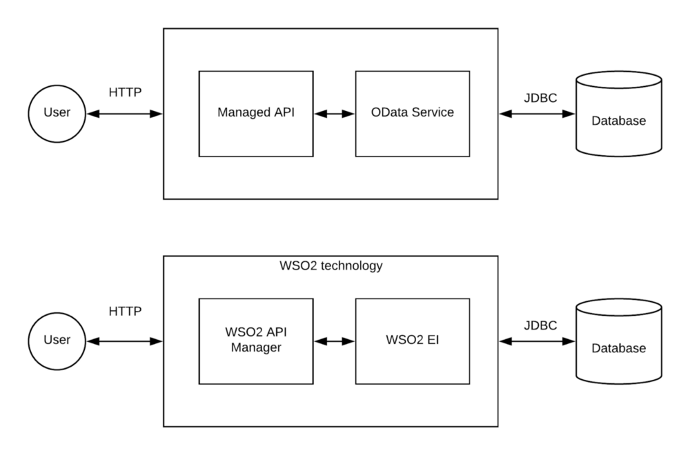 How to Expose Your Database as a Managed API With WSO2