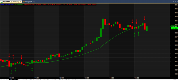 The best moving average for intraday trading