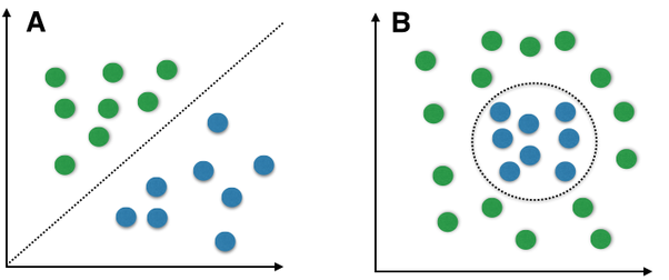 Linear and Non- Linear Classifiers graphical representation