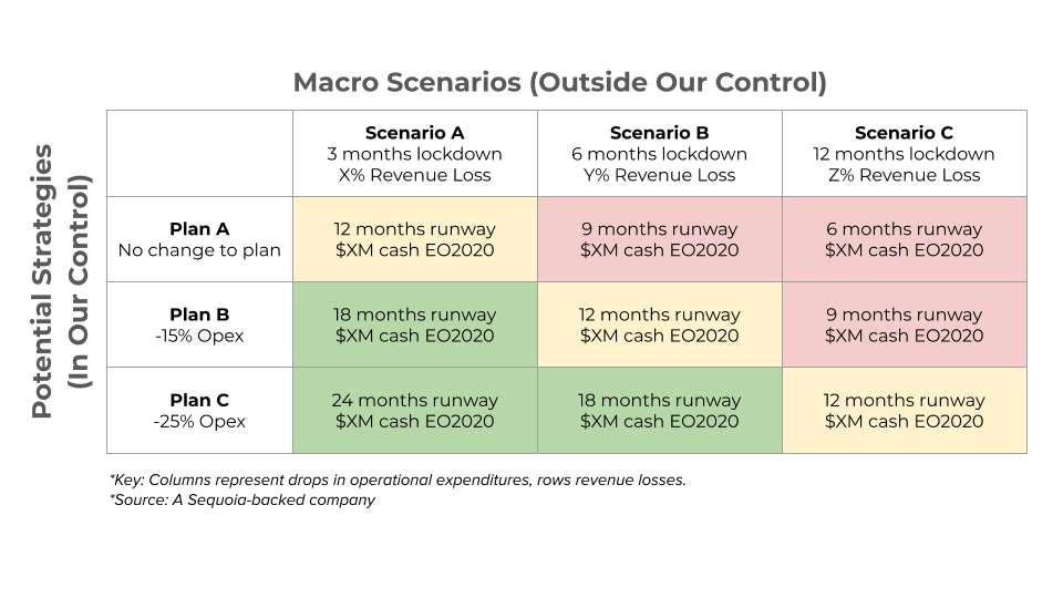 The Matrix for COVID-19 by Sequoia Capital