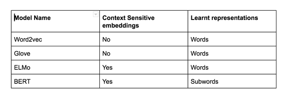 Brief review of word embedding families (2019) – mc ai