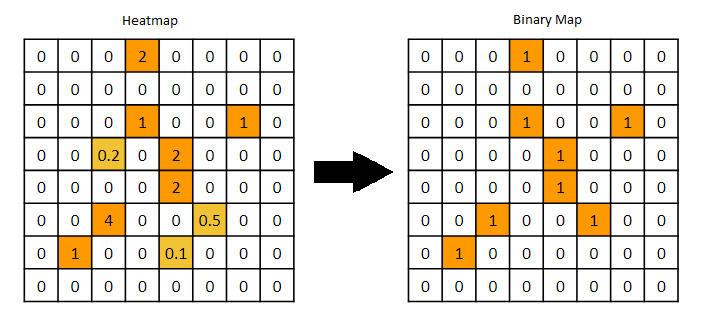 Example of conversion from a heatmap into a binary map using a 0.5 threshold.