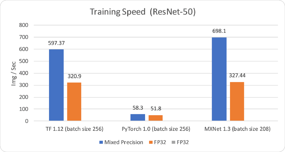 TensorFlow, PyTorch or MXNet? A comprehensive evaluation on