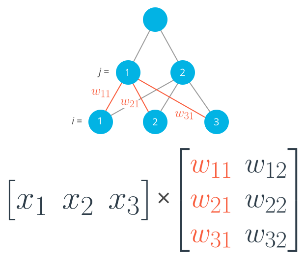 Matrix Math & Numpy Refresher For Deep Learning – mc ai