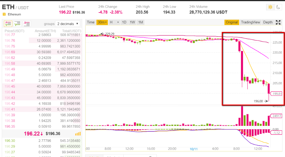Binance price chart screenshot showing dip in ETH price from $225 to under $200 USD