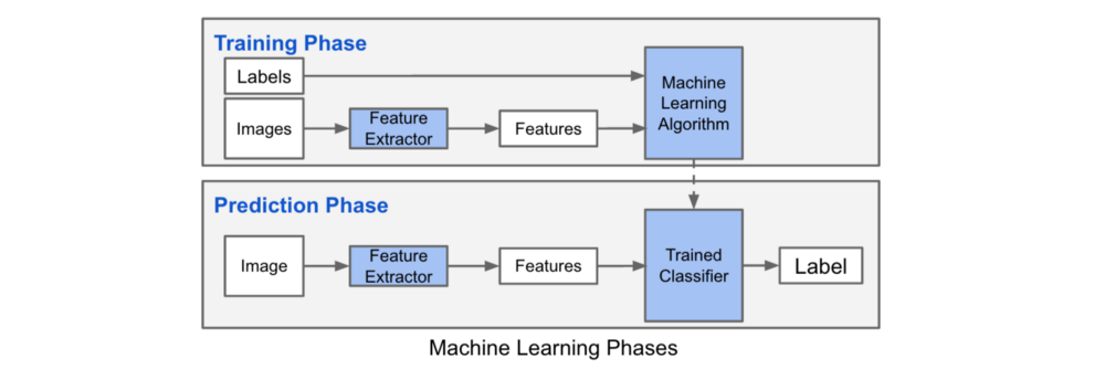 A Practical Introduction to Deep Learning with Caffe and Python – mc ai