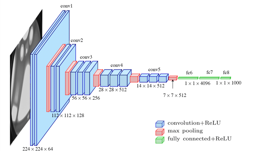 Deep view on Transfer learning with Iamge classification