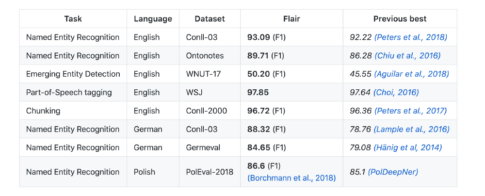 8 Pretrained Models to Learn Natural Language Processing