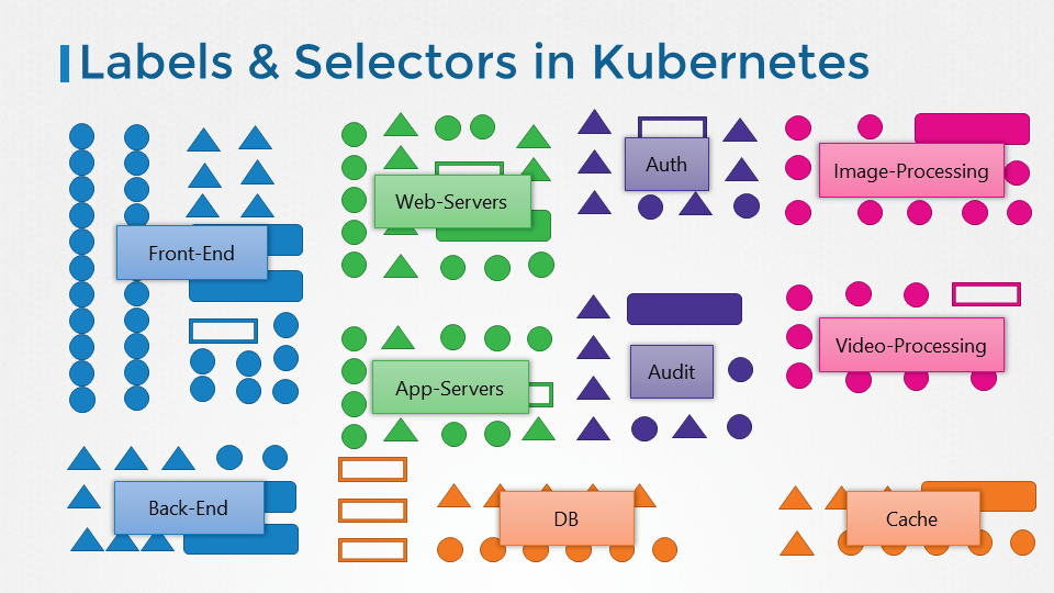 Kode Kloud | Certified Kubernetes Application Developer Course