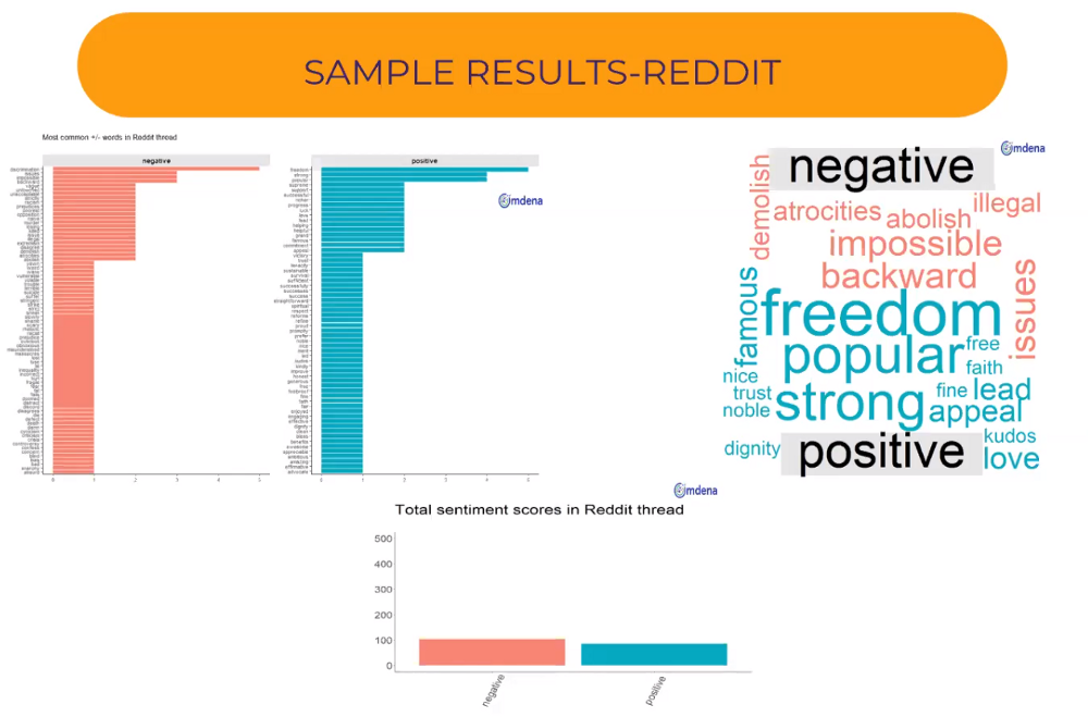 Sentiment Analysis Reddit