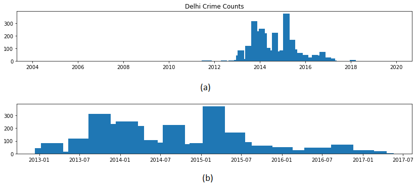 Boundaries selection for temporal dimension on Delhi dataset. Fig. (a) is the original dataset with all reports ranging from 2002 to 2019 while fig. (b) shows data just selected from 2013 to 2017.