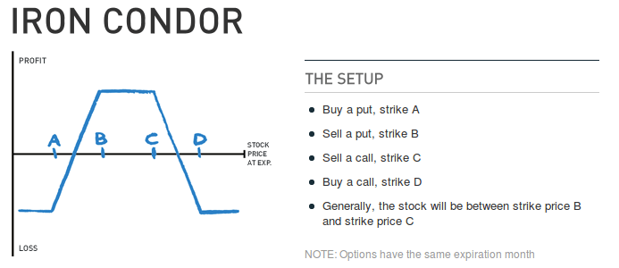 Is Iron Condor a Profitable Option Trading Strategy?