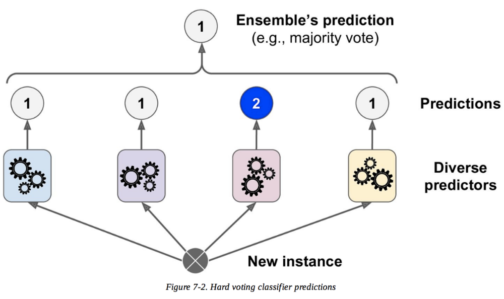 Ensemble Learning: 5 Main Approaches