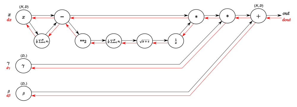 Simple diagrams of convoluted neural networks – mc ai