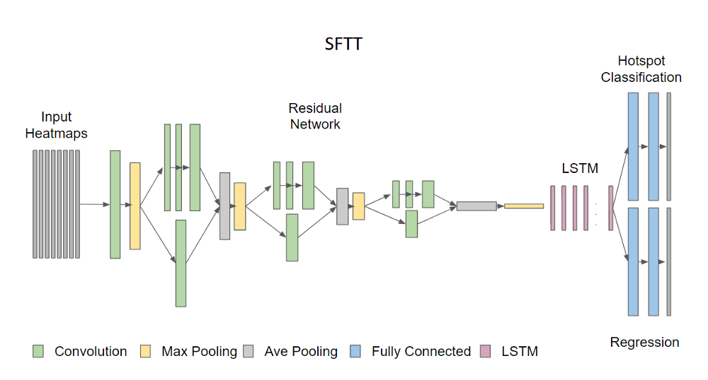 Structure of SFTT
