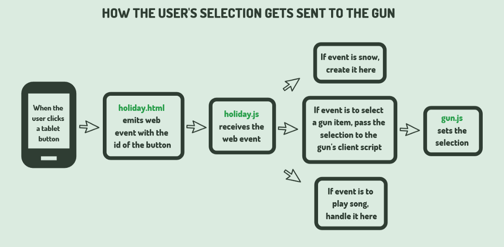 How the user's selection gets sent to the Holiday Blaster in High Fidelity