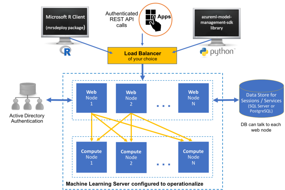 Study Guide for Microsoft Azure AI-100: Designing and