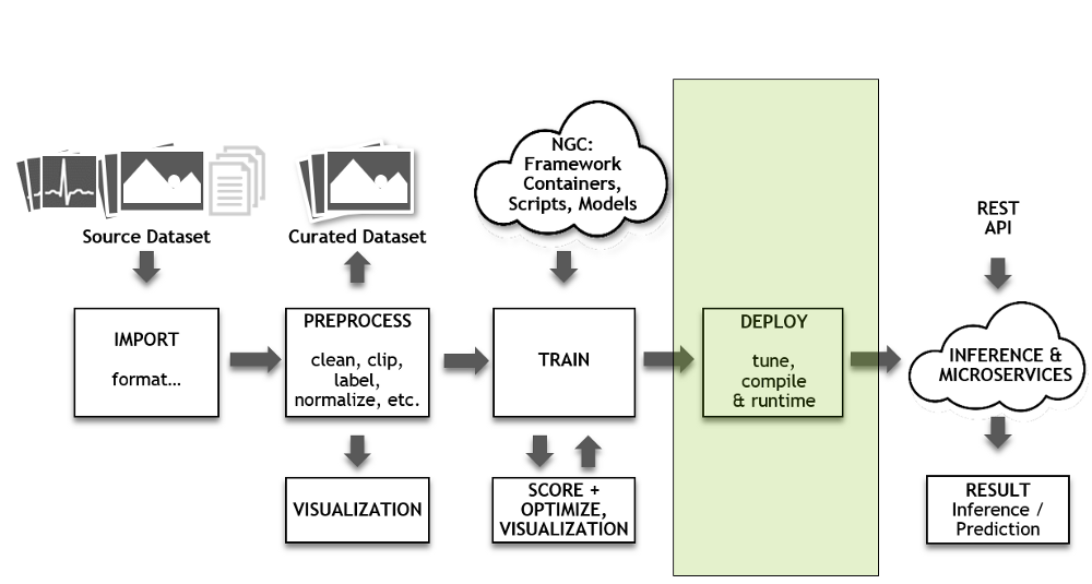 Accelerating the Entire Deep Learning Pipeline – mc ai