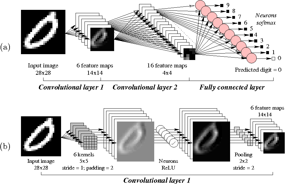 A Convolutional Neural Network Tutorial in Keras and
