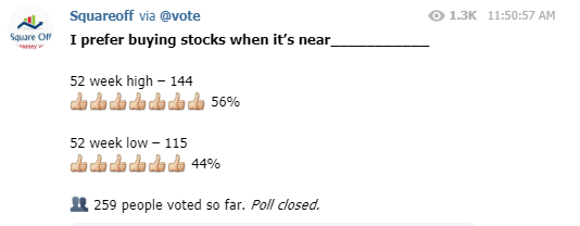 Buying and Selling stocks based on 52 Week Highs/Lows?