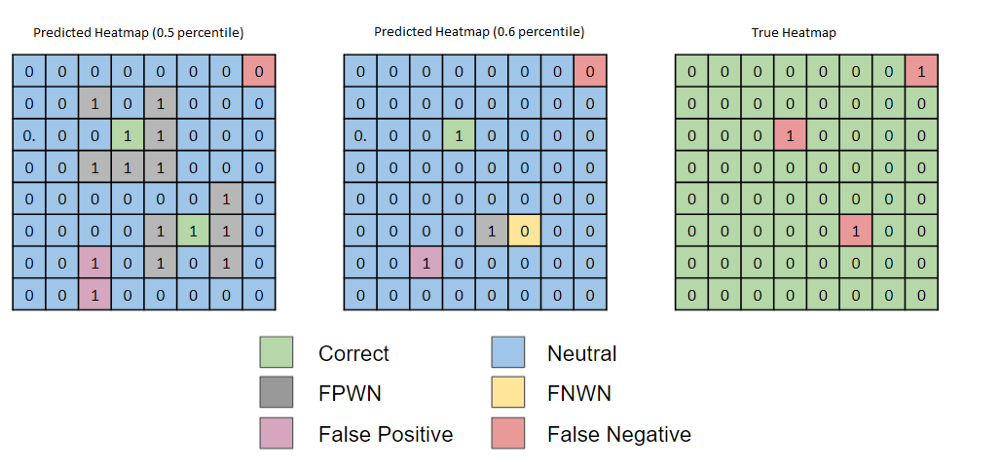 Figure 12 — Label prediction according to defined percentile threshold.