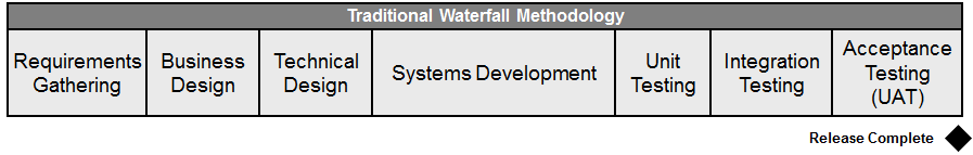 Benefits of Agile Software Development: Traditional Waterfall Methodology
