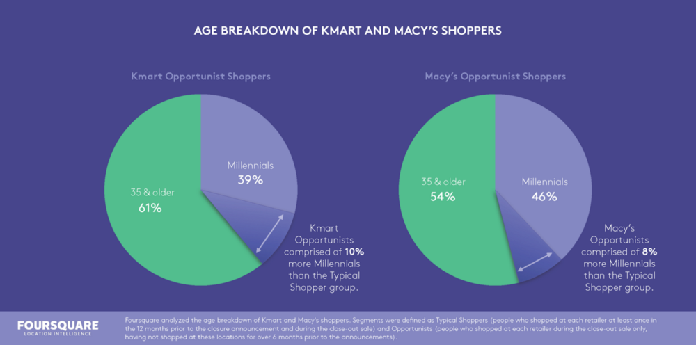 age breakdown charts of Kmart and Macy's shoppers