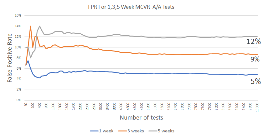 False positive rate increases when we violate assumptions of independence in A/B tests