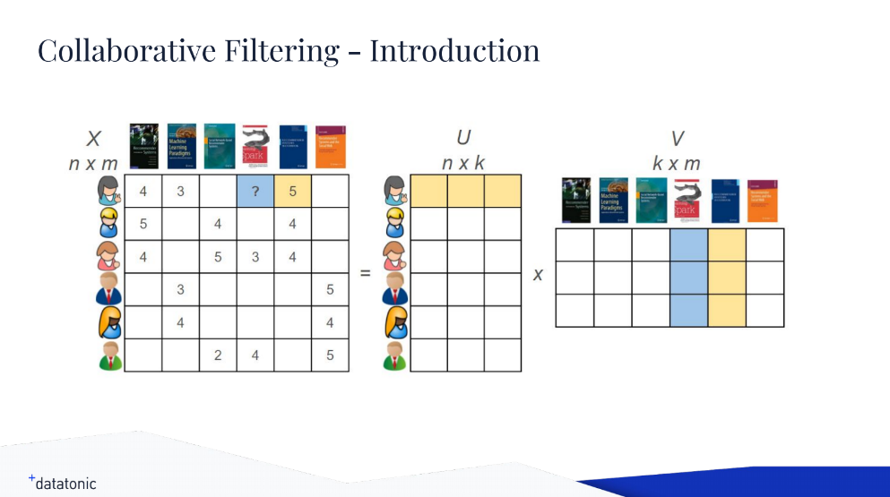 A Collaborative Filtering Autoencoder Neural Network for