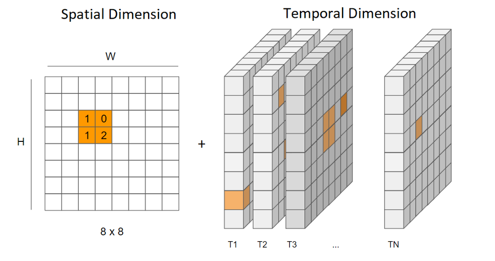 Spatial and Temporal Dimensions of a Heatmap