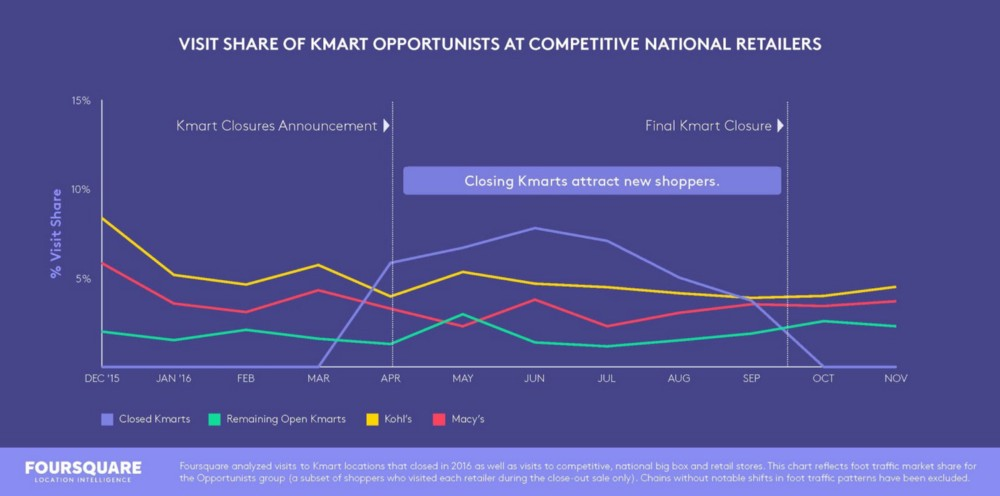 visit share chart of Kmart opportunists at competitive national retailers