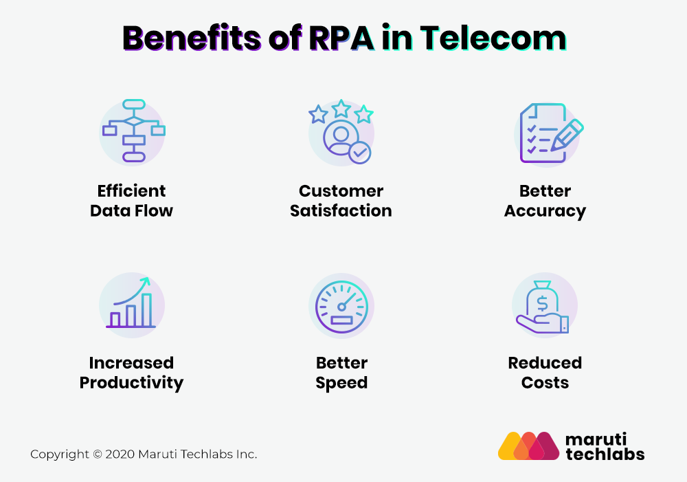 Benefits of RPA in Telecom