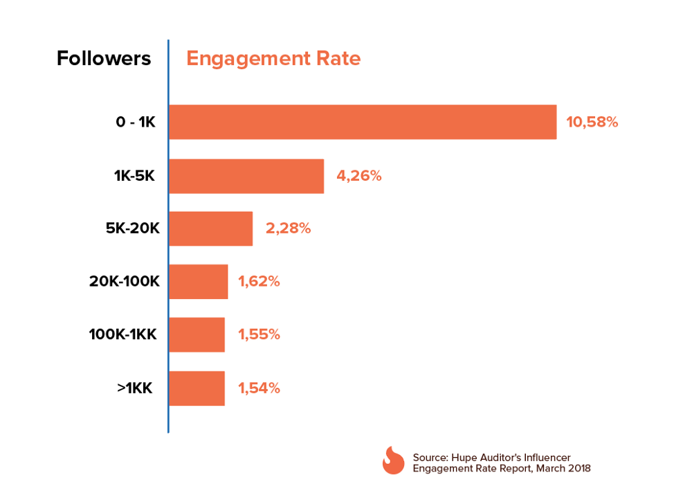 Instagram Engagement Rate benchmark 2018
